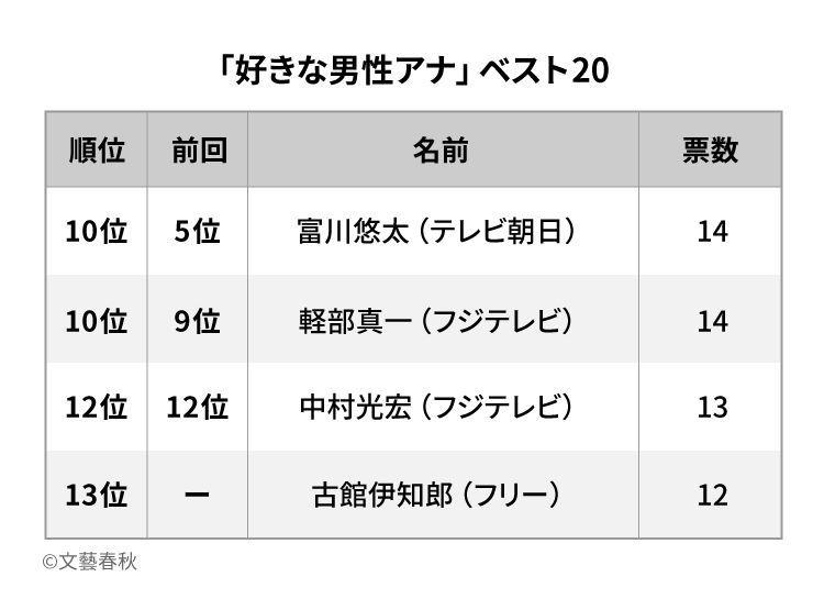 日本テレビ男性アナウンサーをゲイが語るわ! Part12 YouTube動画>4本 ->画像>1254枚