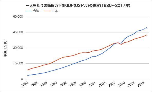 台湾と日本の一人あたりGDP(購買力平価)の推移。『世界経済のネタ帳』より。