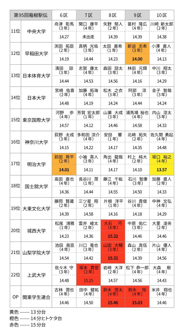 高校時代の自己ベスト記録一覧表は、https://rikujou-news.com/などをもとに筆者が作成した ©文藝春秋